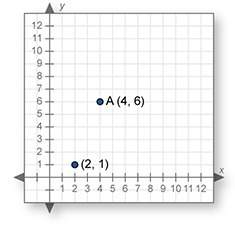 What is the transformation of a(4,6) when dilated with a scale factor of 2, using the point (2,1) as