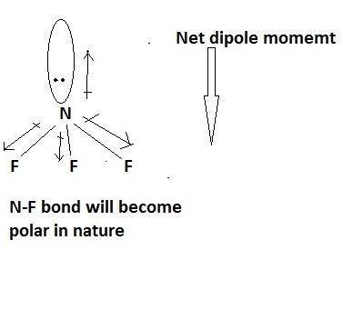Which Compound Most Likely Contains Polar Covalent Bonds Nacl Alf3 Br2 Nf3
