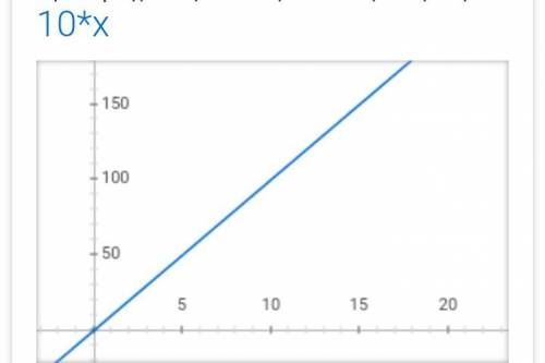 Which is the graph of f(x) = 5(2)x? On a coordinate plane ...