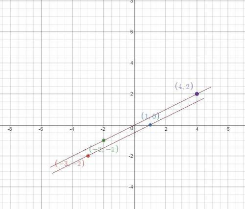Beatrice calculated the slope between two pairs of points. she found that the slope between ( ( -3,
