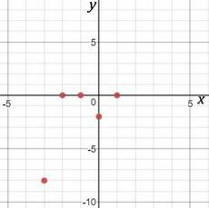 Consider the function below, f (x) =x^3 + 2x^2-x-2, plot x- and y- intercepts of the function