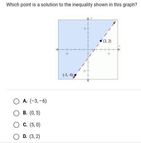 Which point is a solution to the inequality in this graph